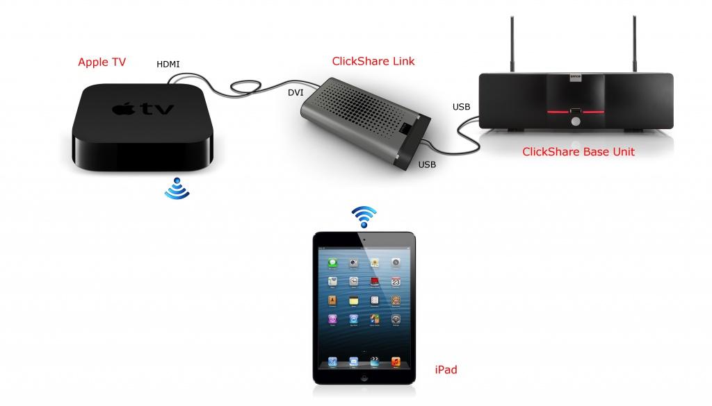 Подключите Apple TV к ClickShare Link