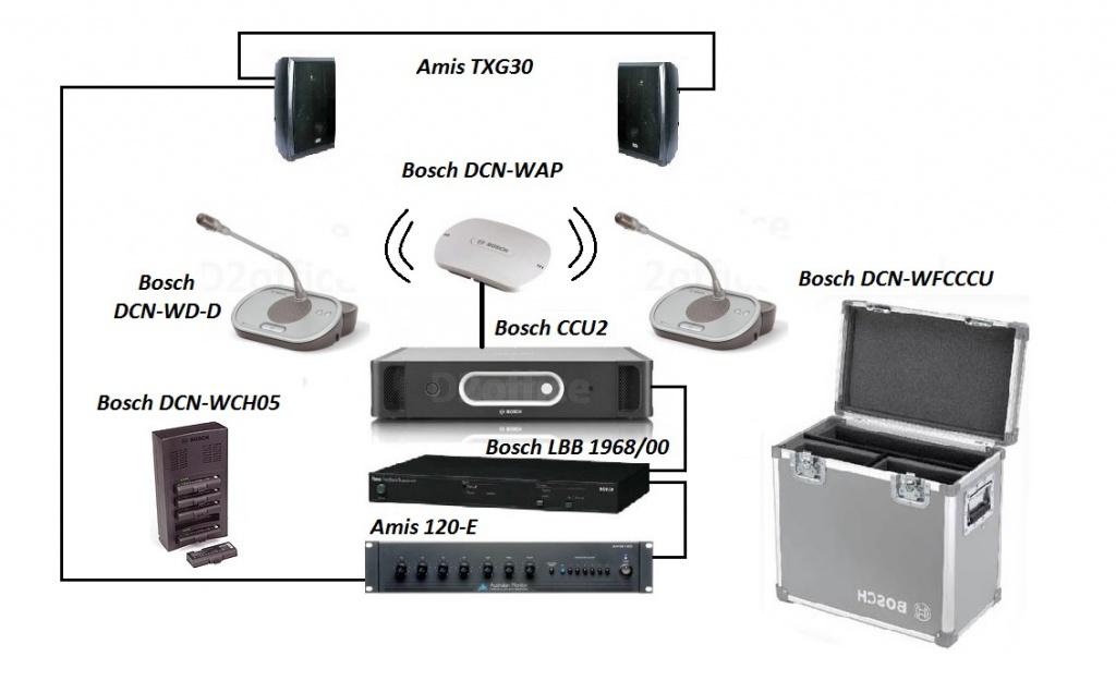 solution DCN Bosch