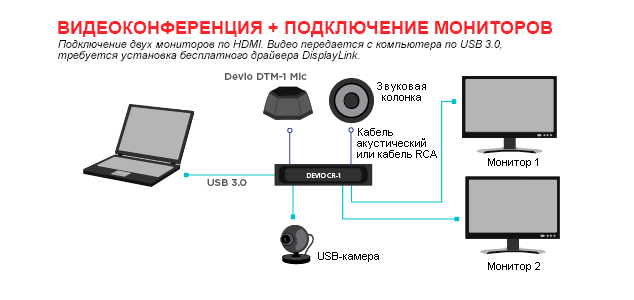devio Видеоконференция + Подключение двух мониторов