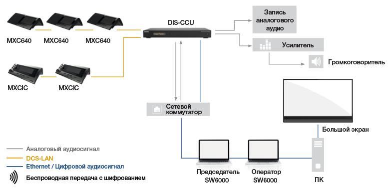 Схема подключения Shure MXA для конференции