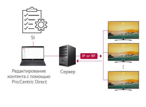 lg-65ut661h - Pro: Centric Direct Solution