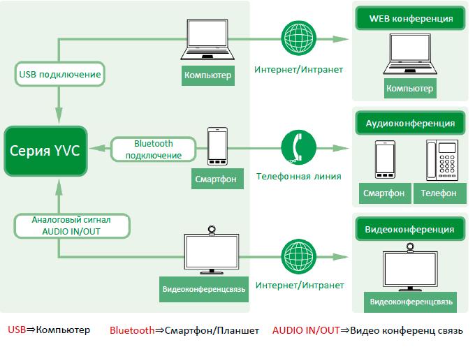 Удобное подключение спикерфона к ПК, к смартфону или к системе видеоконференц-связи
