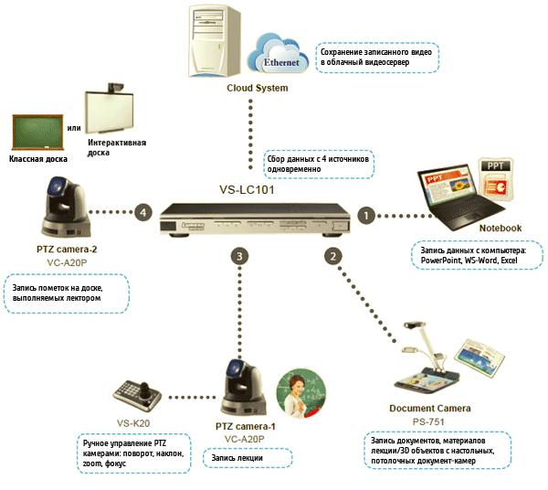 VS-LC101 Lumens Подключение