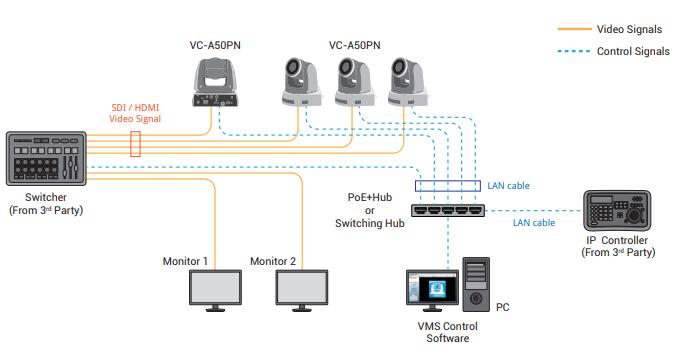 подключение нескольких камер Lumens VC-A50PN