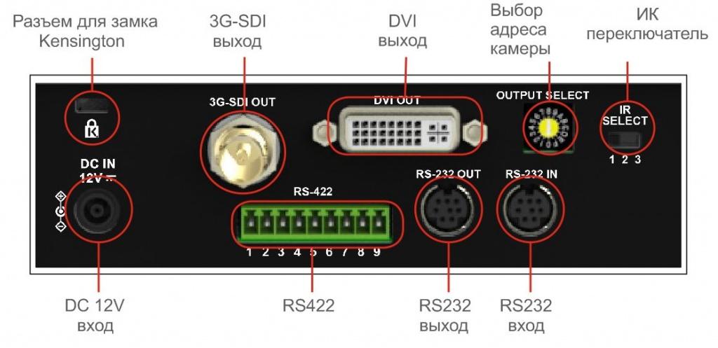 VC-A51S Интерфейсы поворотной камеры