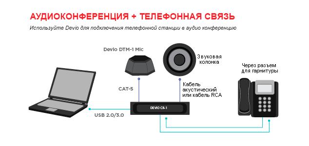 Devio Аудиоконференция + телефонная связь