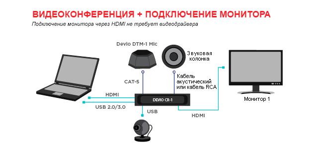 devio Видеоконференция + Подключение монитора