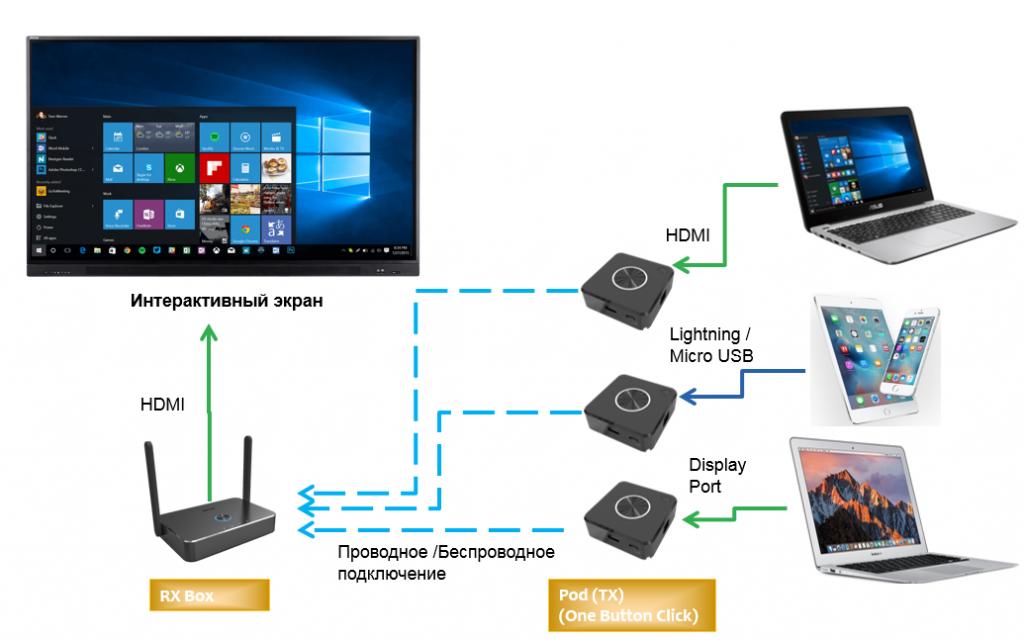 TapShare схема подключения системы для переговорной комнаты