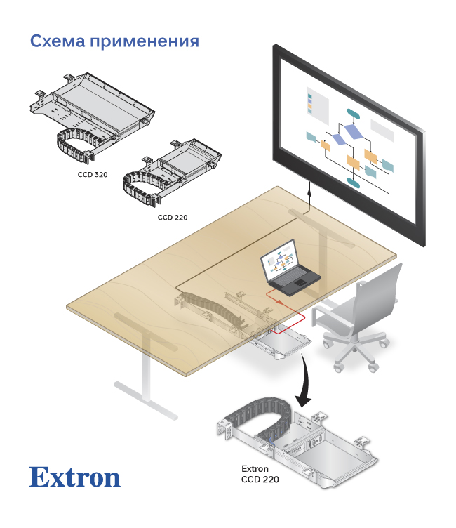 Extron CableCubby CCD 220 и 320, реализация