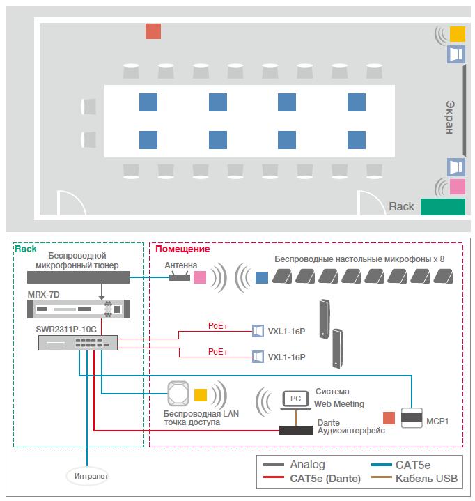 Пример системы конференц-зала