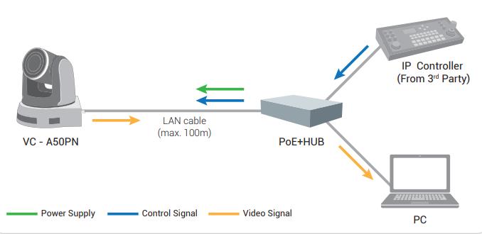 Подключение одной камеры Lumens VC-A50PN