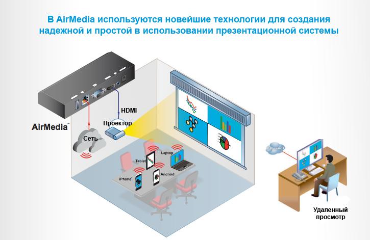Air Media Обзор