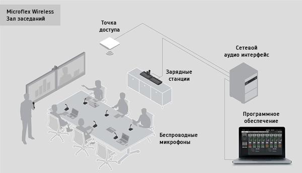 Применение в залах заседаний